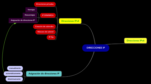 Mind Map: DIRECCIONES IP