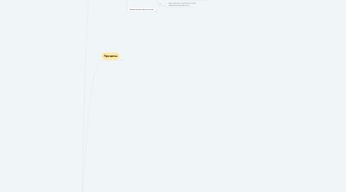 Mind Map: (ИВК) информационно-расчетный центр