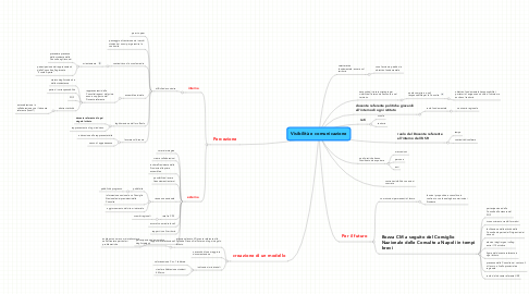 Mind Map: Visibilità e comunicazione