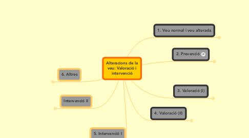 Mind Map: Alteracions de la veu: Valoració i intervenció