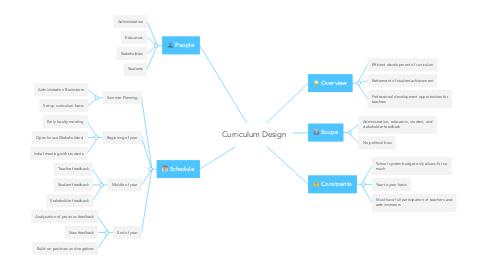 Mind Map: Curriculum Design