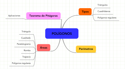 Mind Map: POLÍGONOS
