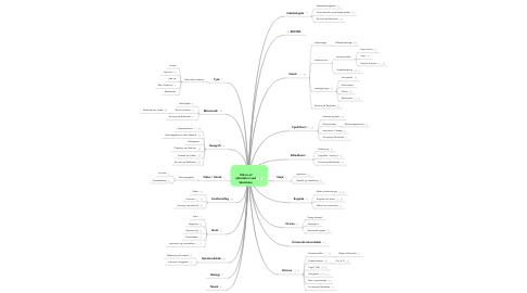 Mind Map: 100-vis afaktiviteter medSkoletube