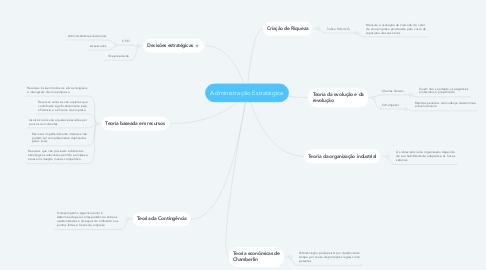 Mind Map: Administração Estratégica
