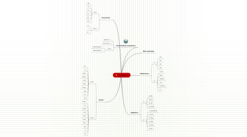 Mind Map: Lav sætninger