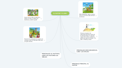 Mind Map: EL PASTOR Y E LOBO.