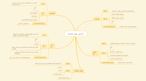 Mind Map: أمراض نقص الحركة