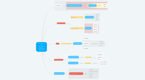 Mind Map: Características del Conocimiento Científico:  Conocimiento y Ciencia