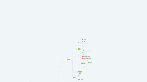 Mind Map: Sistema Franquia