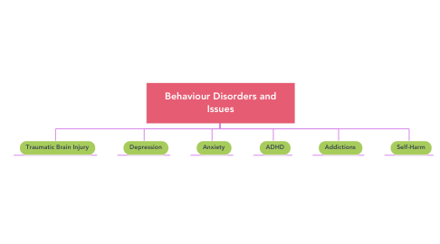 Mind Map: Behaviour Disorders and Issues