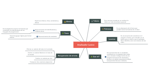 Mind Map: Analizador Lexico
