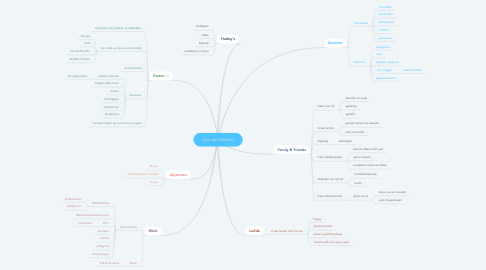 Mind Map: Liza van Gemert