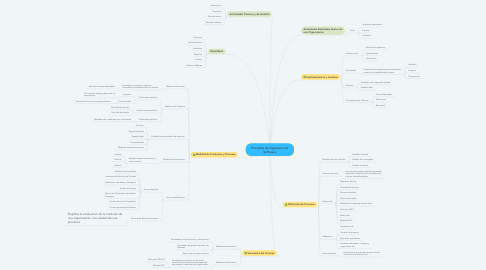 Mind Map: Procesos de Ingeniería de Software