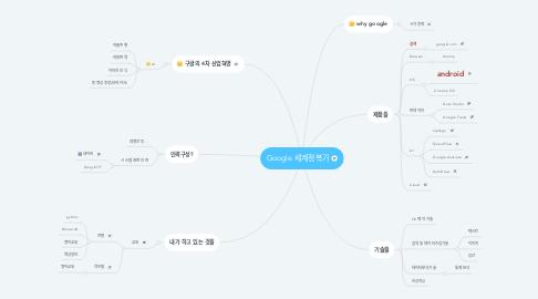 Mind Map: Google 세계정복기
