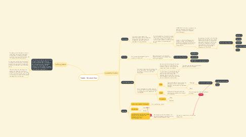Mind Map: Idea Generation