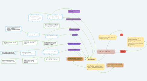 Mind Map: Disglosia Mandibular
