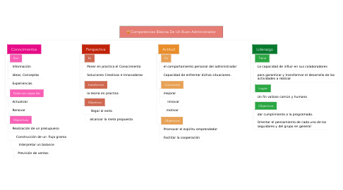 Mind Map: Competencias Básicas De Un Buen Administrador
