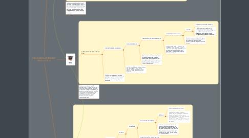 Mind Map: INDUCCION A PROCESO PEDAGOGICO