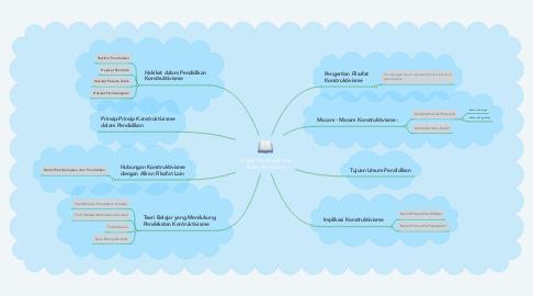 Mind Map: Filsafat Konstruktivisme dalam Pendidikan