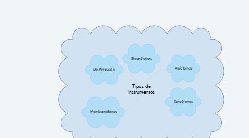 Mind Map: Tipos de Instrumentos