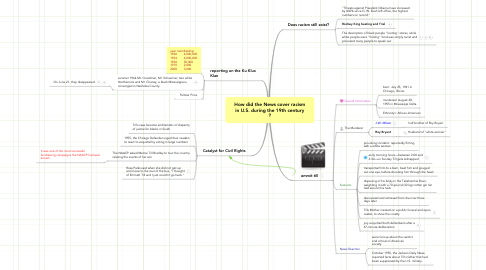 Mind Map: How did the News cover racism in U.S. during the 19th century ?