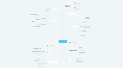 Mind Map: HNWI from EAP in Amsterdam