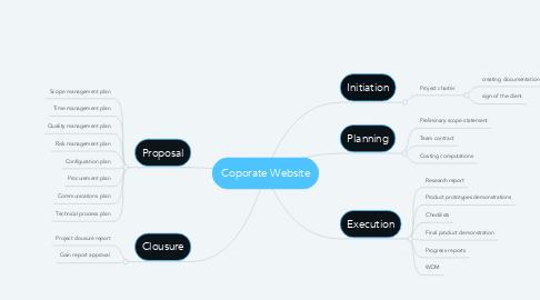Mind Map: Coporate Website