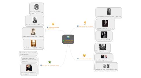 Mind Map: Evolución de laAdministración
