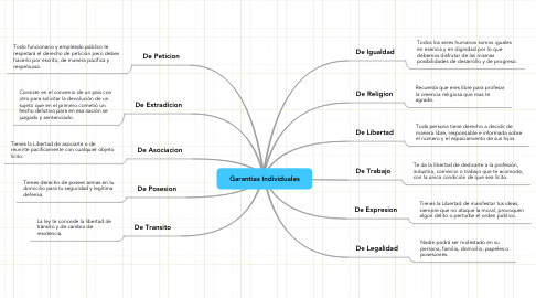 Mind Map: Garantias Individuales
