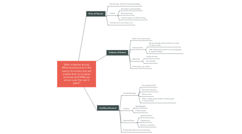 Mind Map: What initiatives should Miltonwood pursue in the next 6-18 months that will enable them to increase revenues by $100M per annum over the next 3 years?