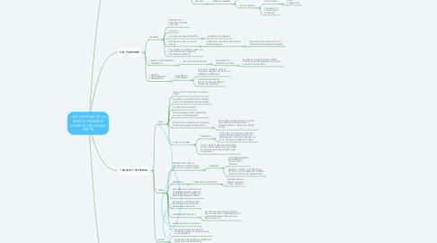 Mind Map: UNA HISTORIA DE LA RAZON FRANCOIS CHATELET (SEGUNDA PARTE)