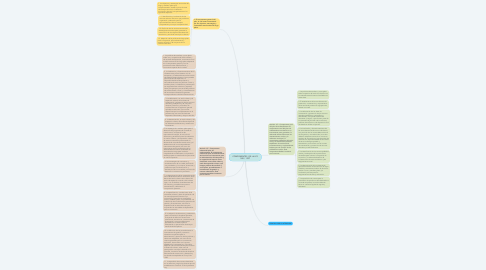 Mind Map: COMPONENTES  DE LA LEY 388 / 1997