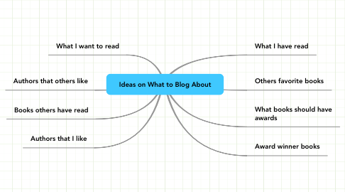 Mind Map: Ideas on What to Blog About