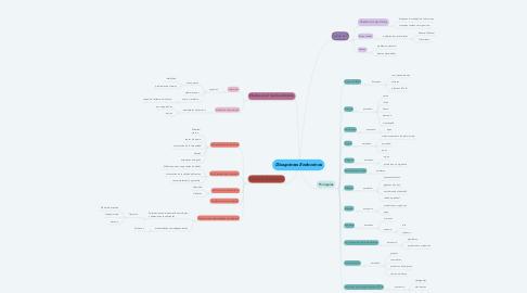 Mind Map: Disruptores Endocrinos