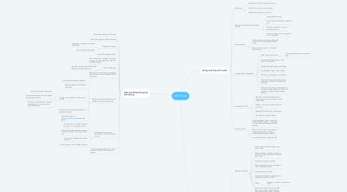 Mind Map: DIG Vision