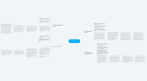 Mind Map: Ch. 13 Measuring the Economy