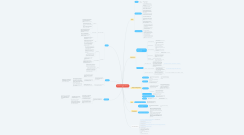 Mind Map: Meinhard v. Salmon, 164 N.E. 545