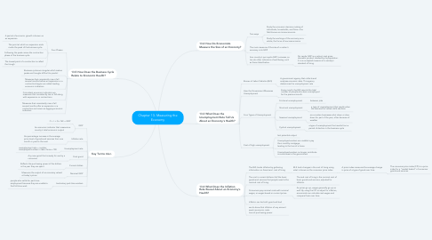 Mind Map: Chapter 13- Measuring the Economy