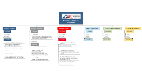 Mind Map: Achieving our Vision - The Fundamentals