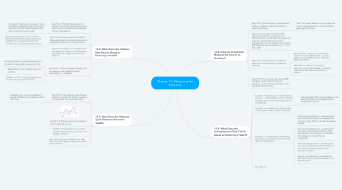 Mind Map: Chapter 13: Measuring the Economy