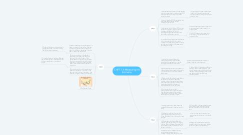 Mind Map: CHPT. 13--Measuring the Economy