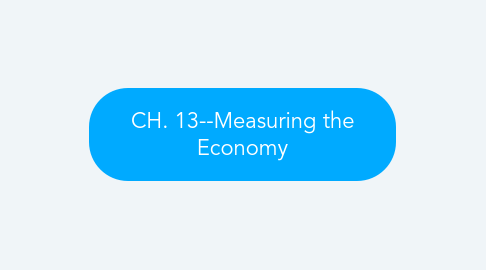 Mind Map: CH. 13--Measuring the Economy