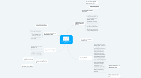 Mind Map: Ch. 13: Measuring the Economy