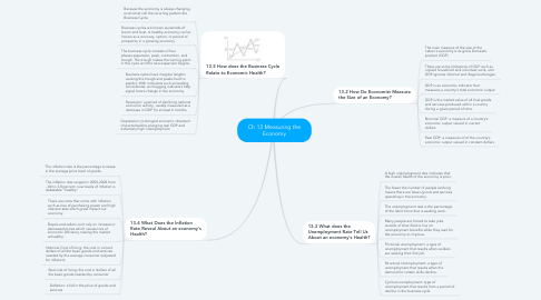 Mind Map: Ch 13 Measuring the Economy