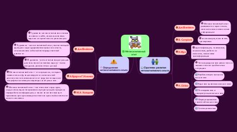 Mind Map: Метакогнитивный опыт