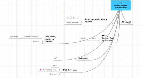 Mind Map: 7.e projektopgave  Fællesskaber