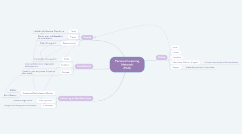 Mind Map: Personal Learning Network (PLN)