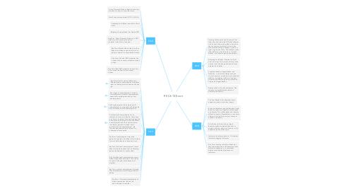 Mind Map: P.5 Ch13 Econ