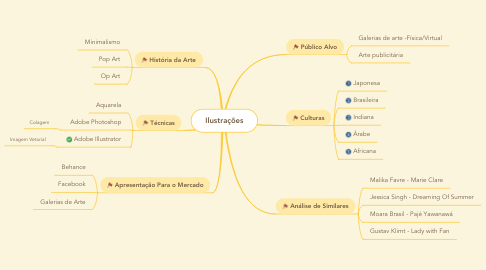 Mind Map: Ilustrações
