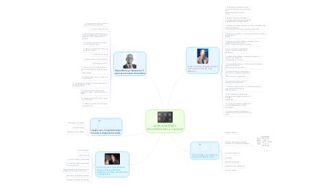 Mind Map: ANTECEDENTES Y FILOSOFÍAS DE LA CALIDAD